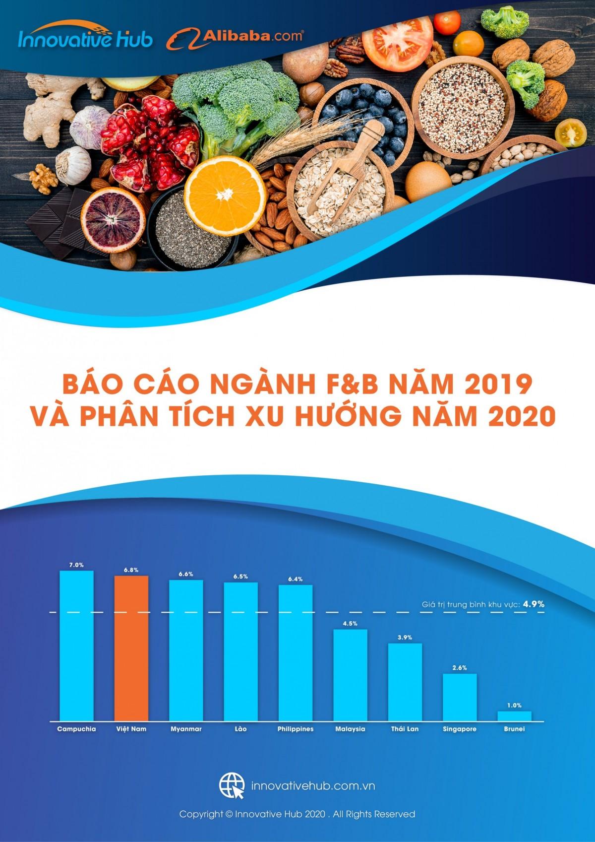 Báo cáo ngành F&B năm 2019 và phân tích xu hướng năm 2020